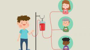 هر بار اهدا خون میتواند جان سه نفر را نجات دهد